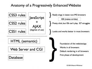 Anatomy of a Progressively Enhanced Website