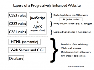 Progressive enhancement layer cake. Every layer above semantic HTML is up to the interface and usability team members - but the core features of the website are already baked in before this work begins.